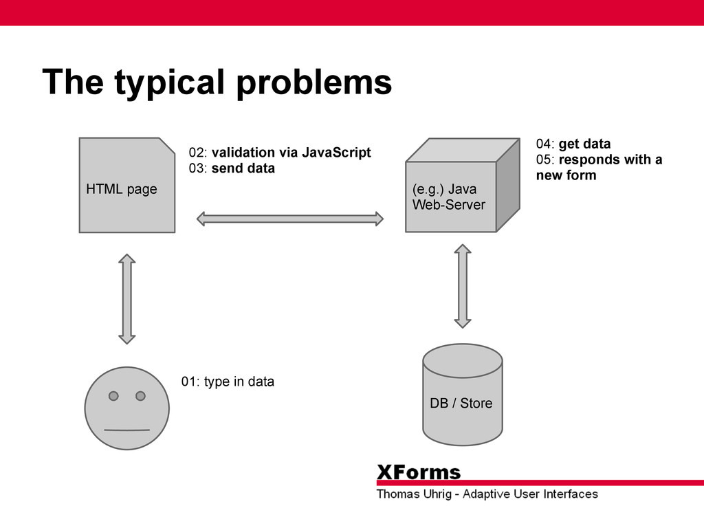 The typical problems DB / Store (e.g.) Java Web...