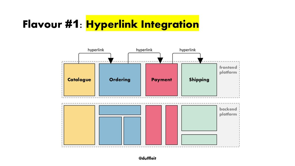 @duffleit Flavour #1: Hyperlink Integration fro...