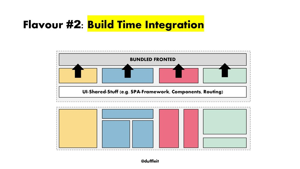 @duffleit Flavour #2: Build Time Integration BU...