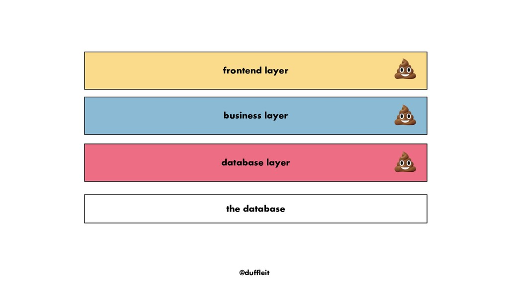 @duffleit database layer the database business ...