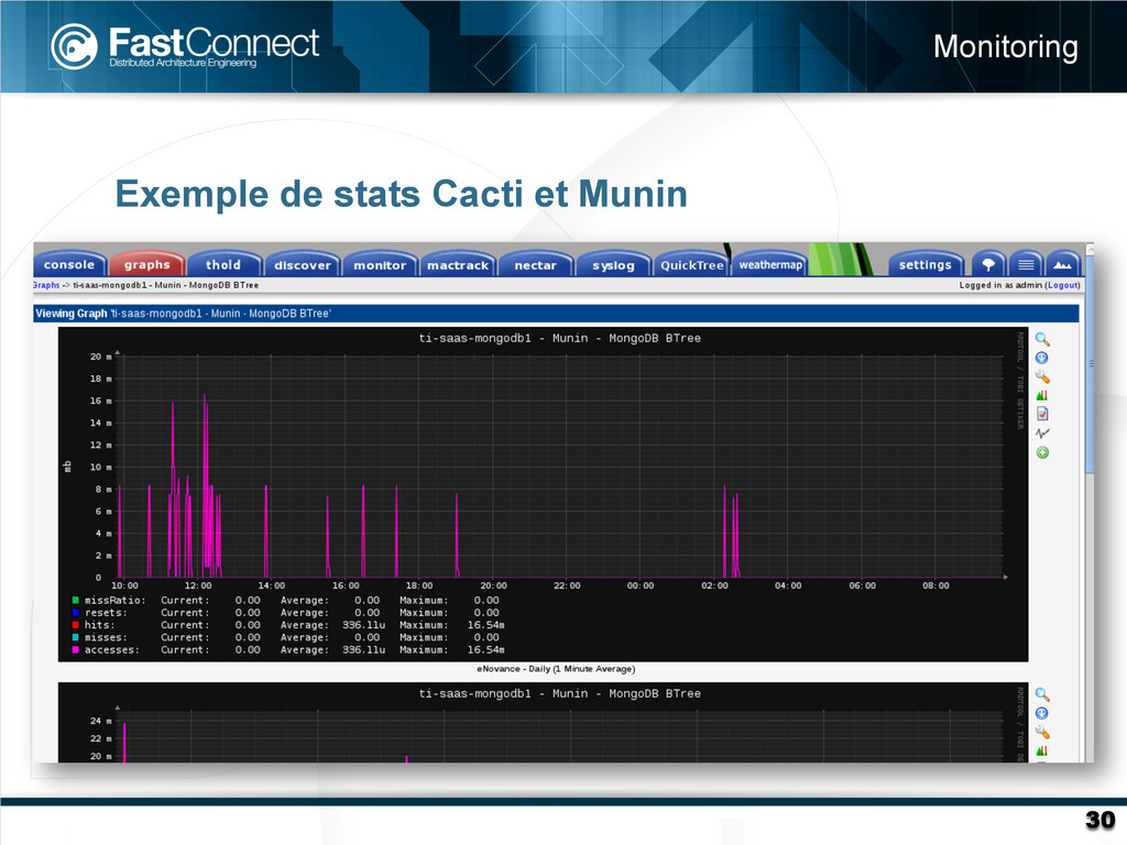 Exemple de stats Cacti et Munin Monitoring 30