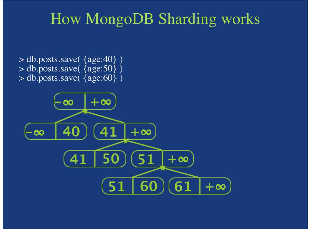 How MongoDB Sharding works > db.posts.save( {ag...