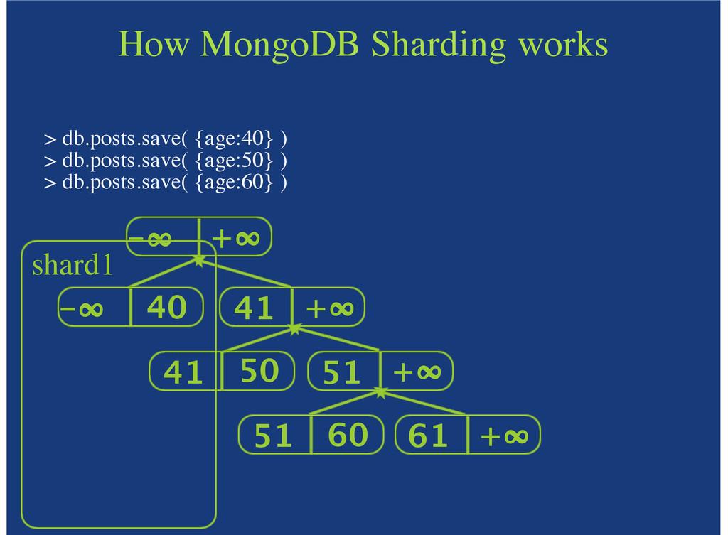 -∞ +∞ 41 +∞ 51 +∞ How MongoDB Sharding works > ...