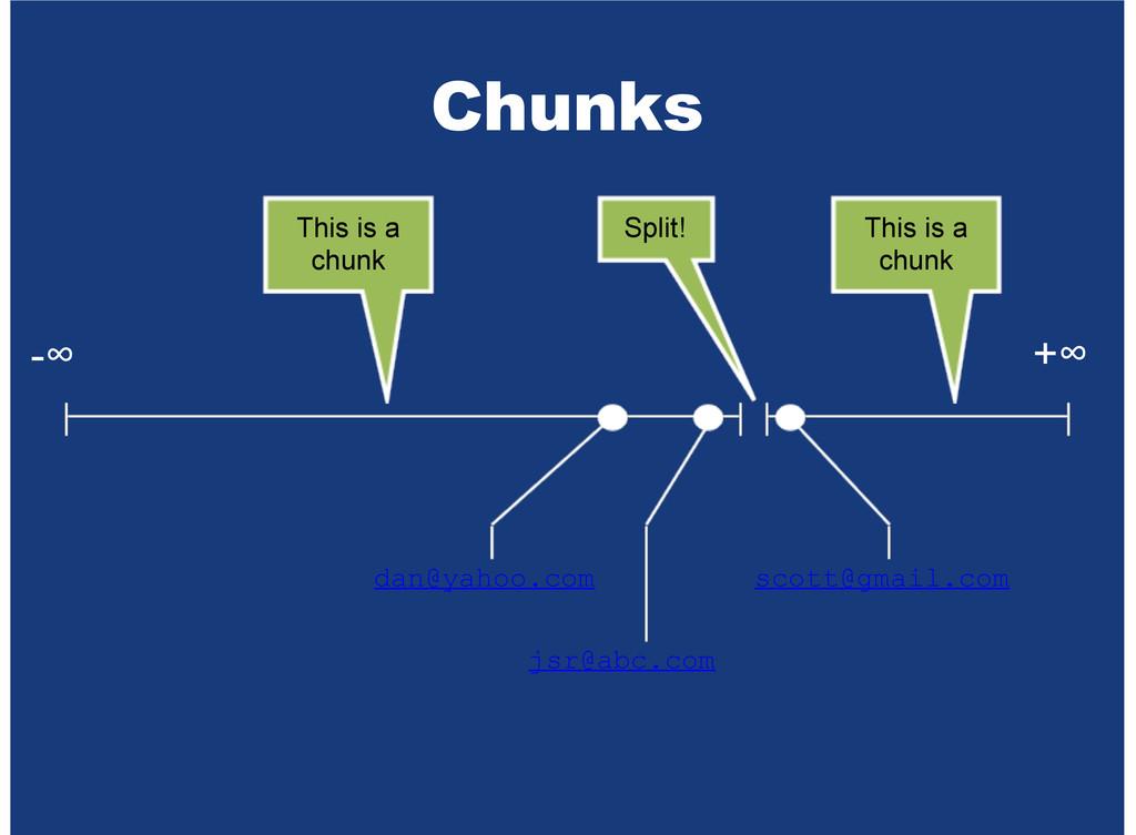 Chunks -∞ +∞ dan@yahoo.com jsr@abc.com scott@gm...