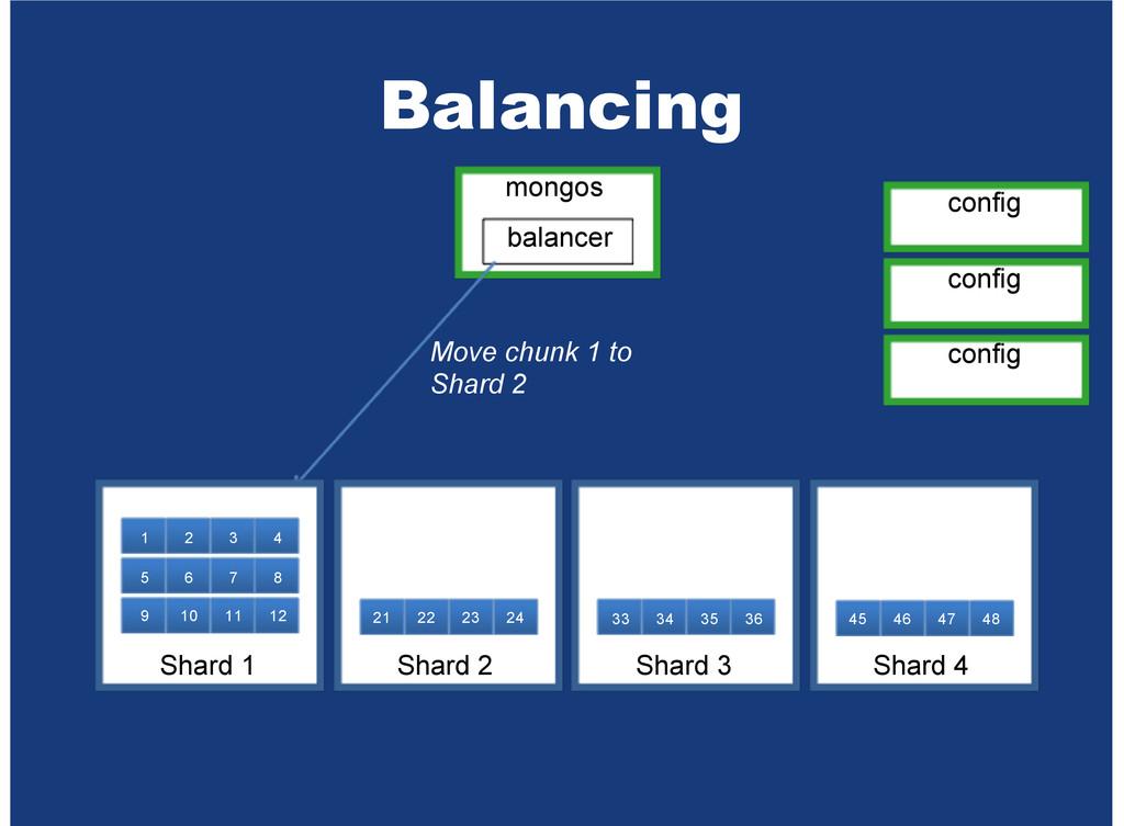 Balancing mongos balancer Move chunk 1 to Shard...