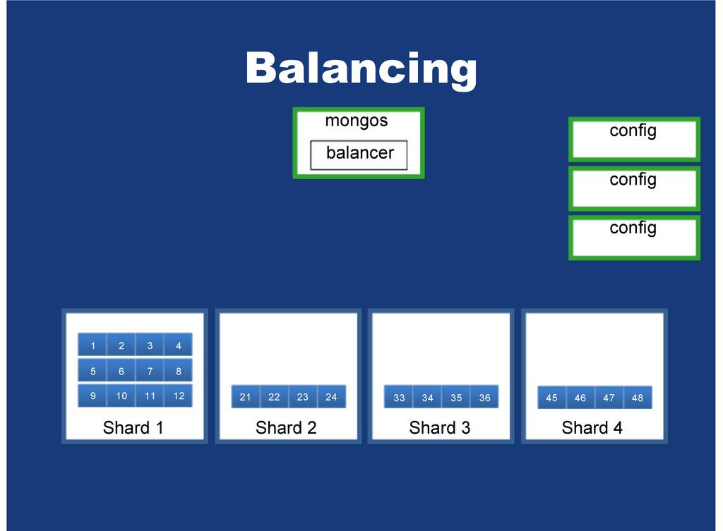 Balancing mongos balancer config config config ...