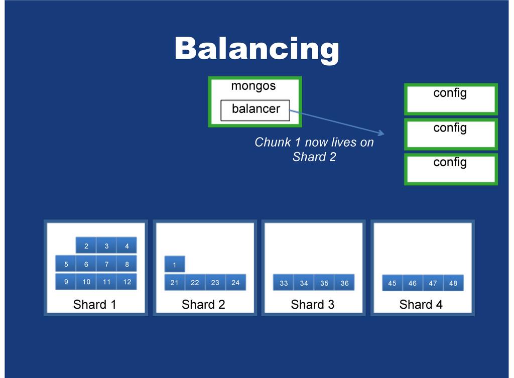 Balancing mongos balancer Chunk 1 now lives on ...