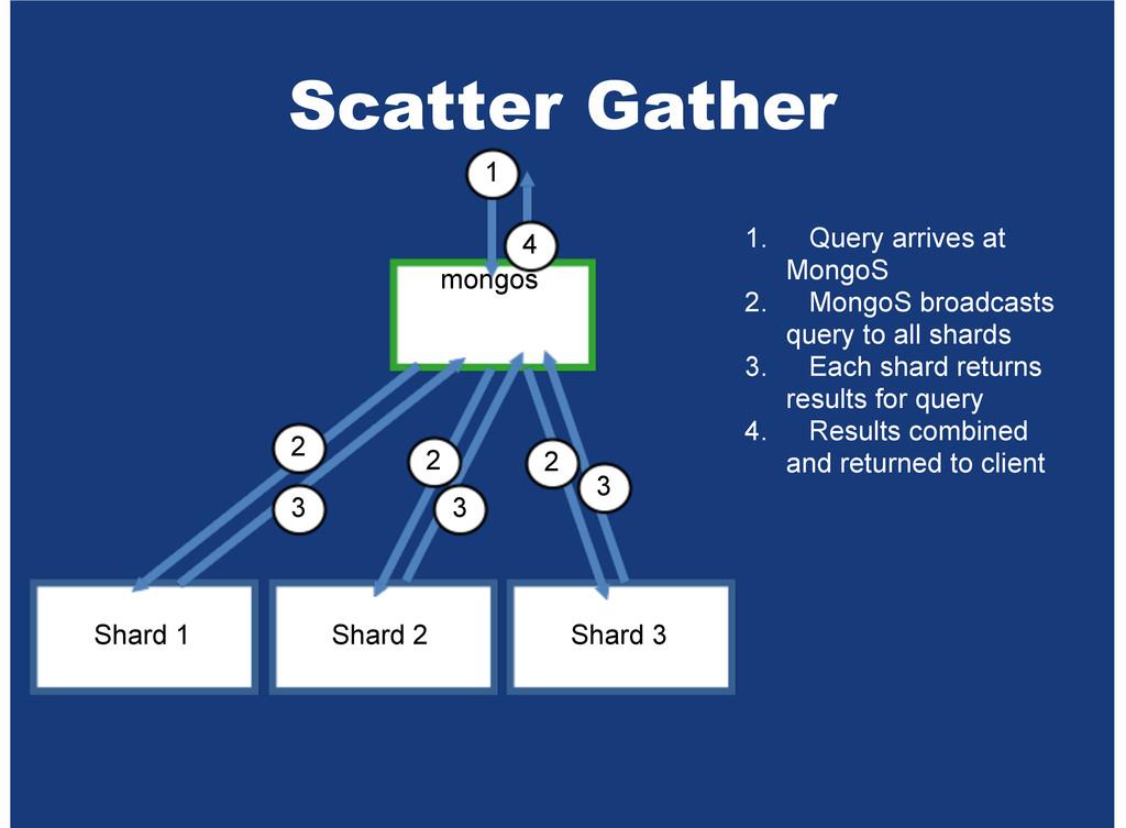 Scatter Gather mongos Shard 1 Shard 2 Shard 3 1...