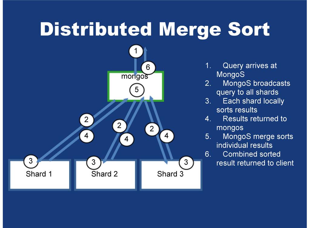 Distributed Merge Sort mongos Shard 1 Shard 2 S...