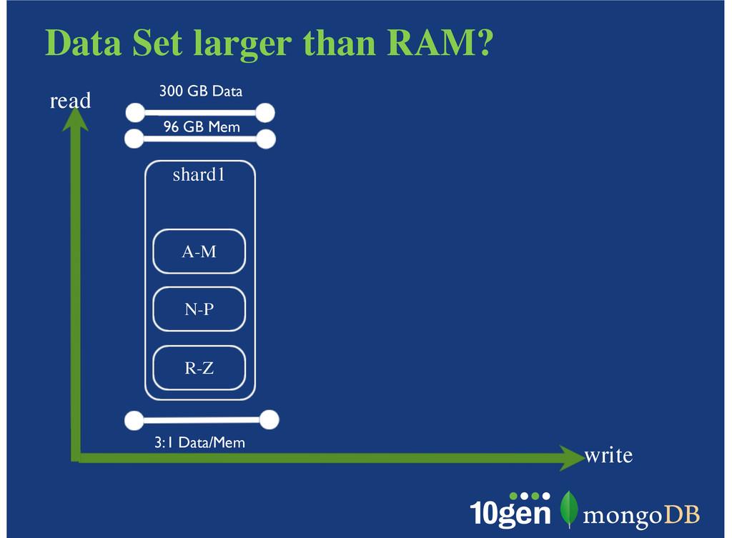 Data Set larger than RAM? write read shard1 A-M...