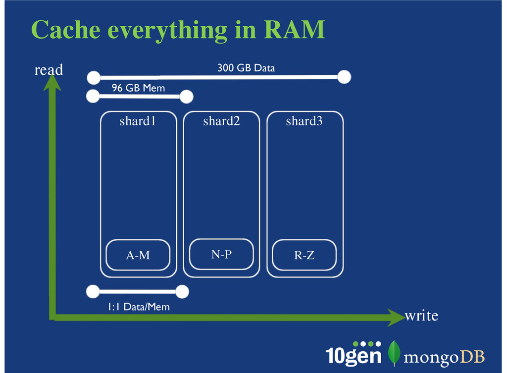 Cache everything in RAM write read shard1 A-M s...