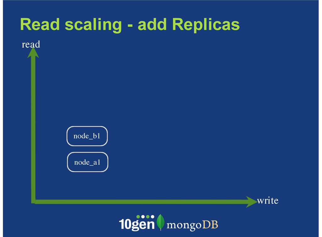 Read scaling - add Replicas write read node_b1 ...