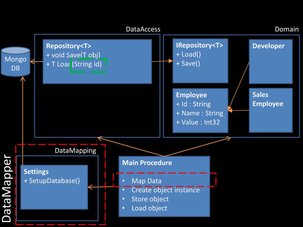 Main Procedure • Map Data • Create object insta...