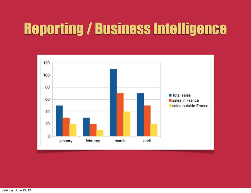 Reporting / Business Intelligence Saturday, Jun...