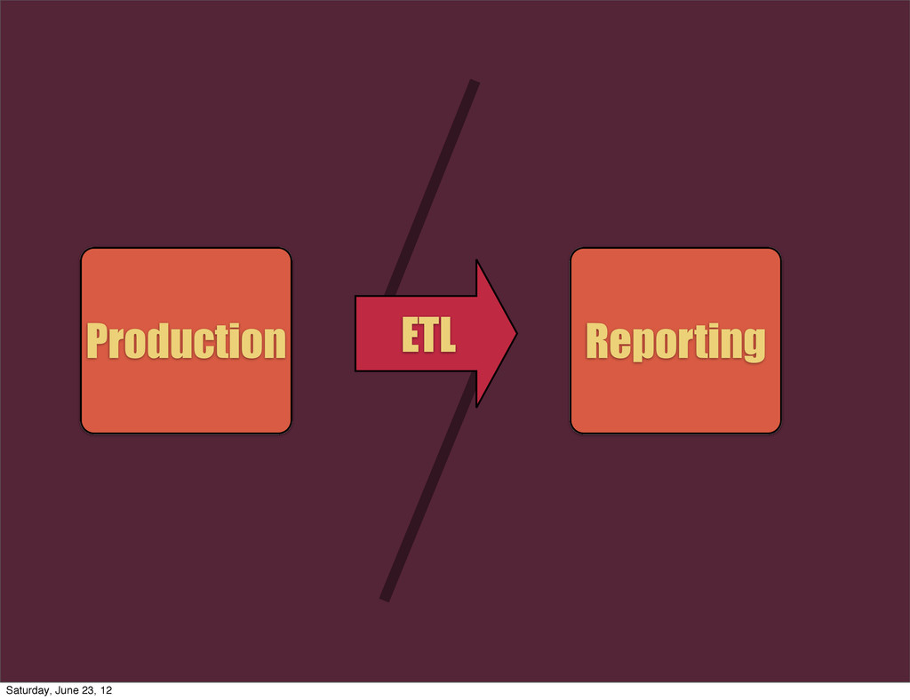 Production Reporting ETL Saturday, June 23, 12