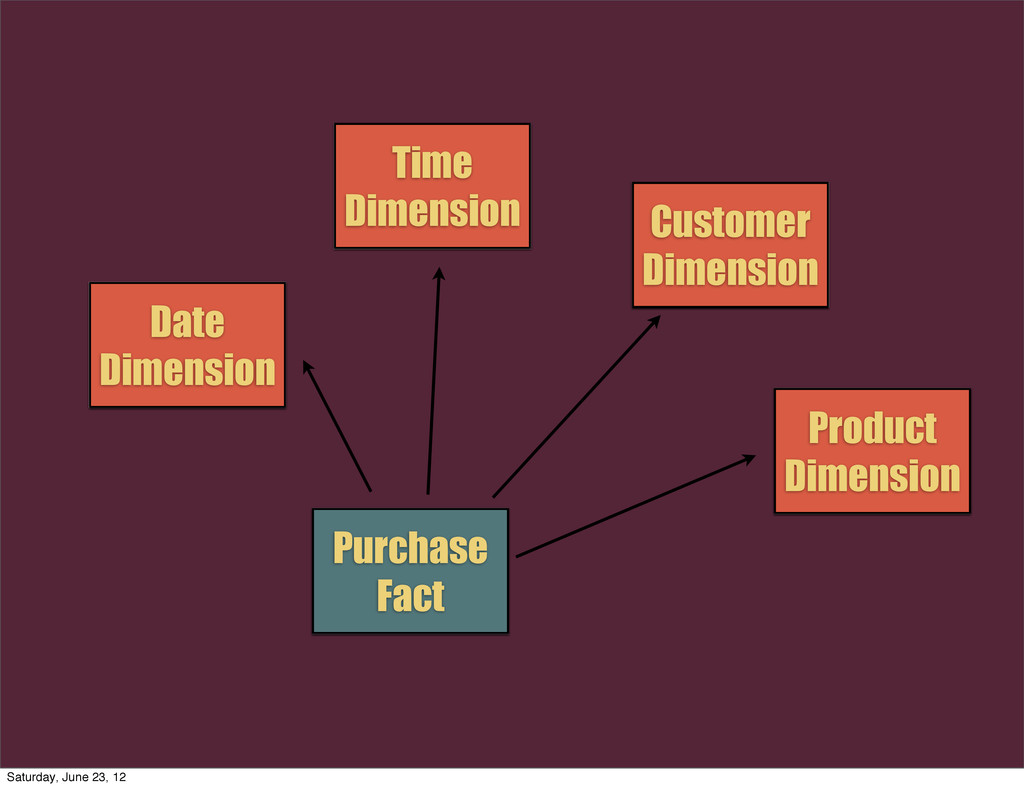 Date Dimension Time Dimension Customer Dimensio...