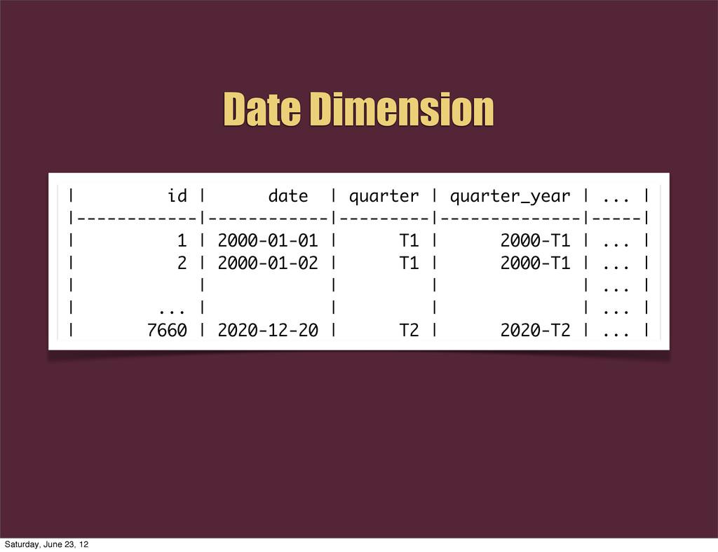 | id | date | quarter | quarter_year | ... | |-...