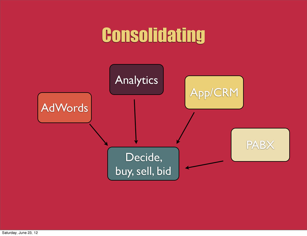 Consolidating AdWords Analytics App/CRM PABX De...