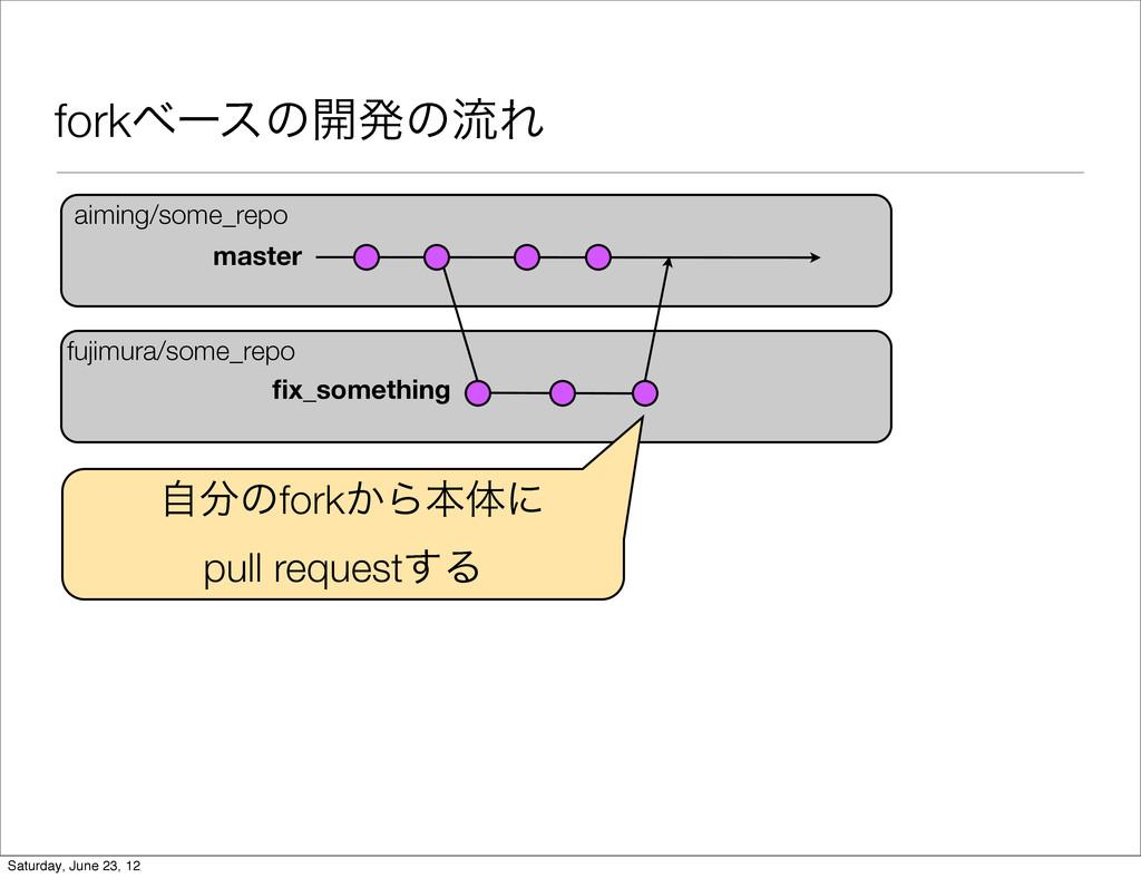 forkϕʔεͷ։ൃͷྲྀΕ aiming/some_repo fujimura/some_re...