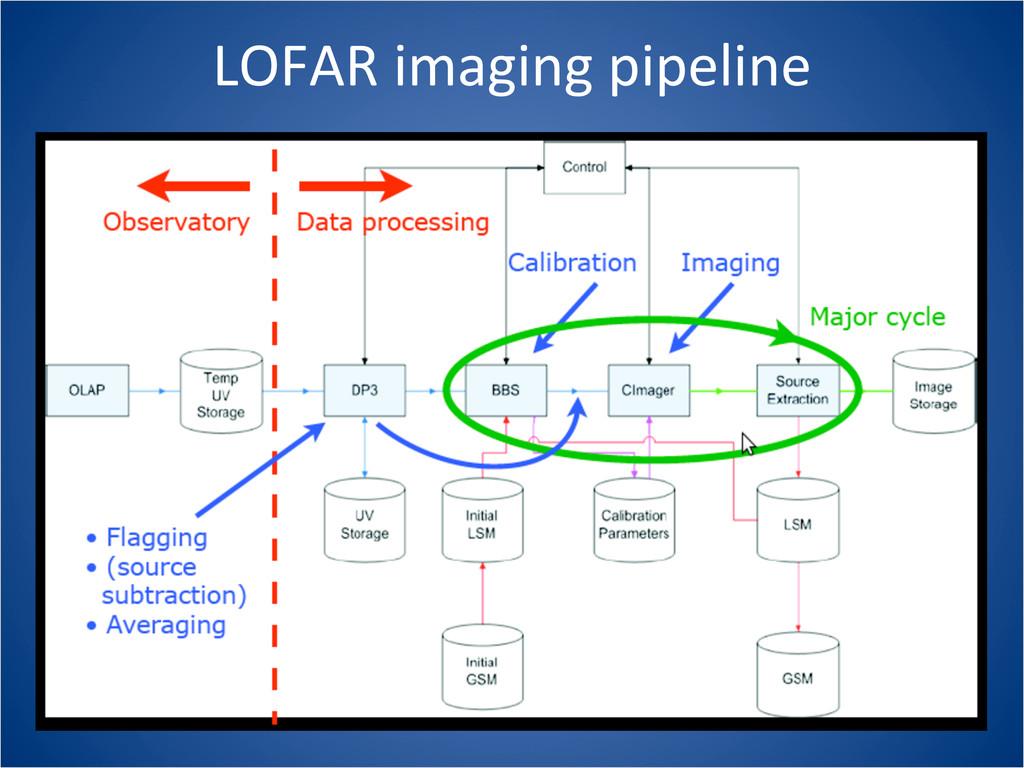 LOFAR imaging pipeline