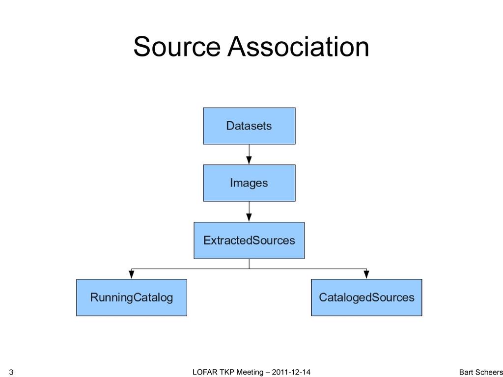 Source Association 3 LOFAR TKP Meeting – 2011-1...