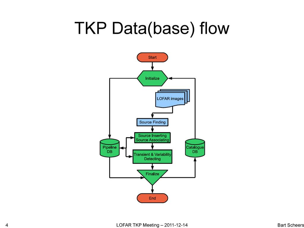 TKP Data(base) flow 4 LOFAR TKP Meeting – 2011-...