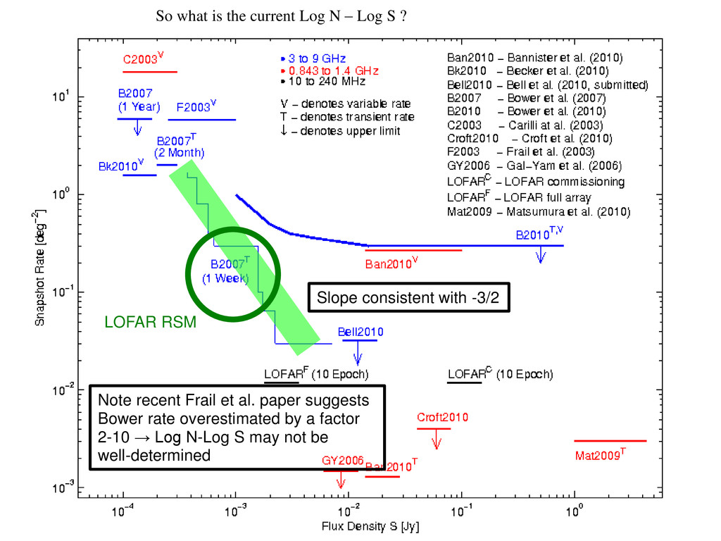 So what is the current Log N – Log S ? LOFAR RS...