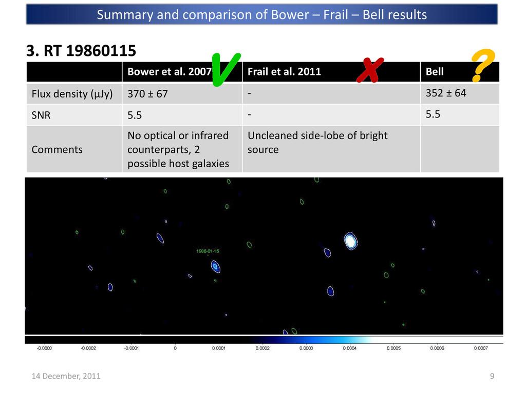 Bower et al. 2007 Frail et al. 2011 Bell Flux d...
