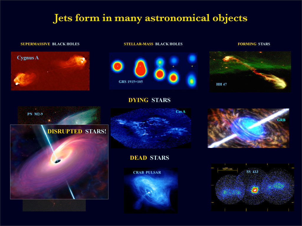 Jets form in many astronomical objects GRS 1915...