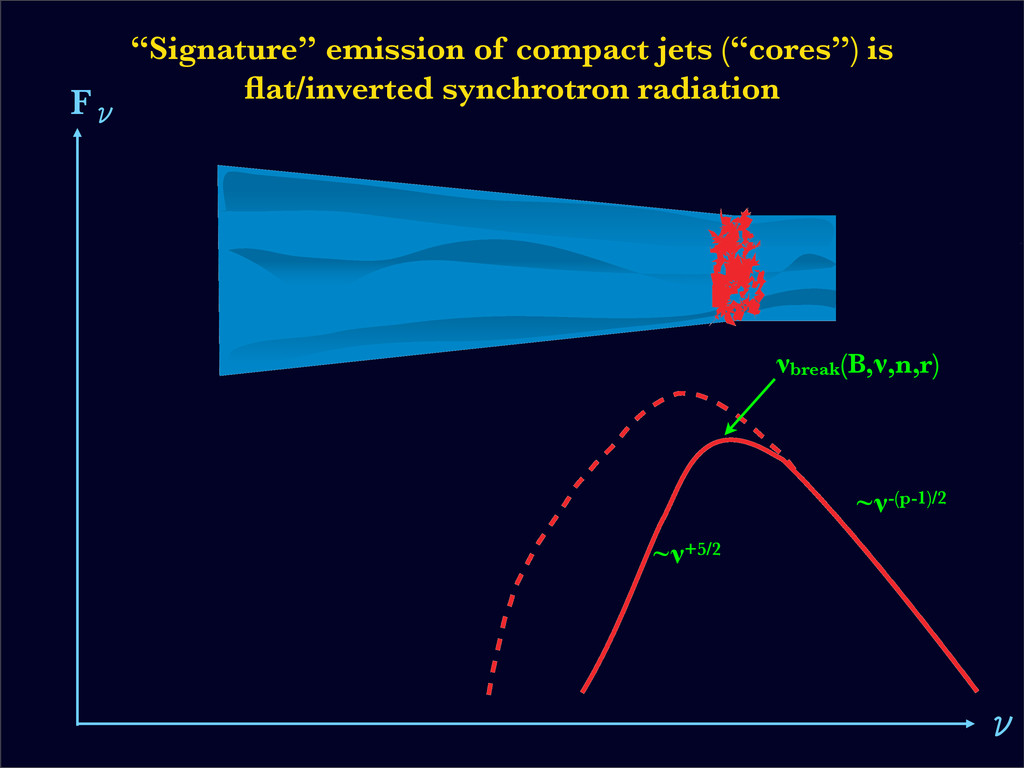 """Signature"" emission of compact jets (""cores"") ..."