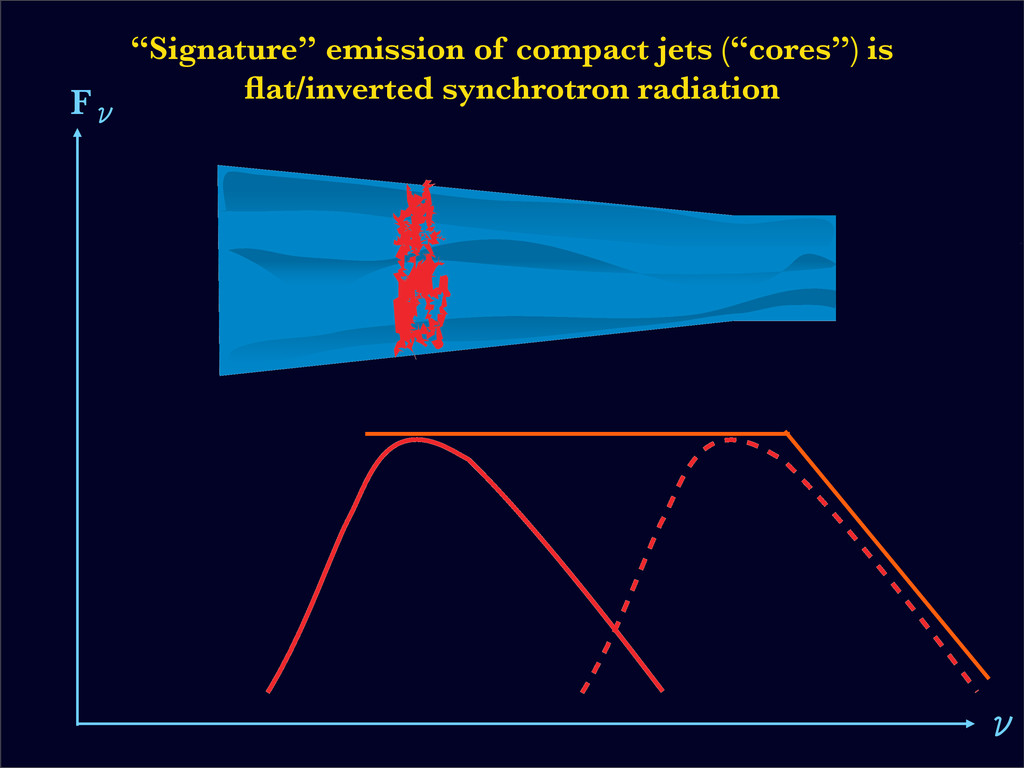 "FЗ З ""Signature"" emission of compact jets (""cor..."