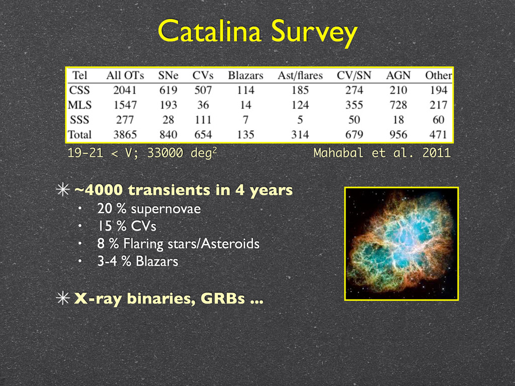Catalina Survey ~4000 transients in 4 years • 2...