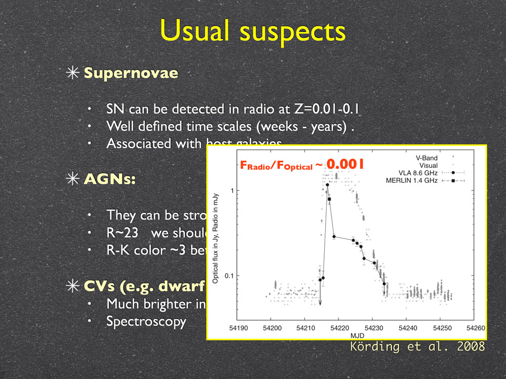 Usual suspects Supernovae • SN can be detected ...