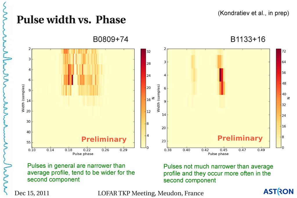 Pulse width vs. Phase B1133+16 B0809+74 Prelimi...