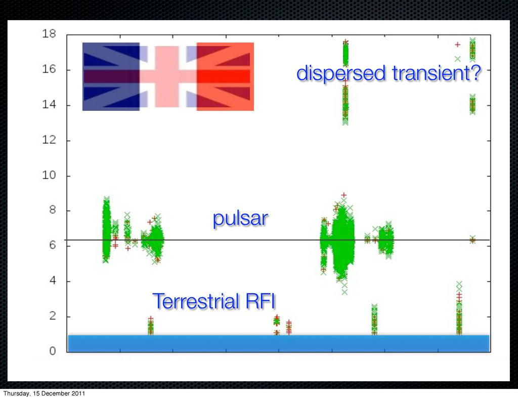 Terrestrial RFI pulsar dispersed transient? Thu...