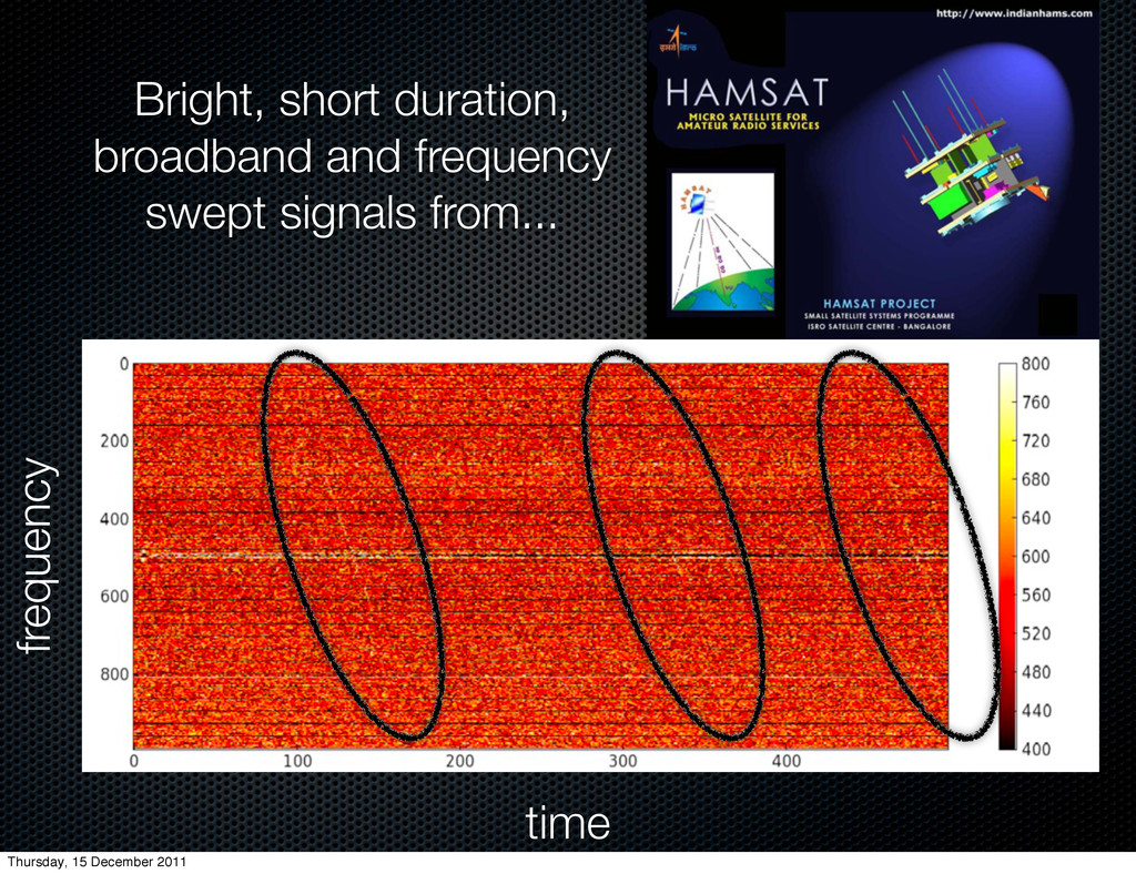 frequency time Bright, short duration, broadban...