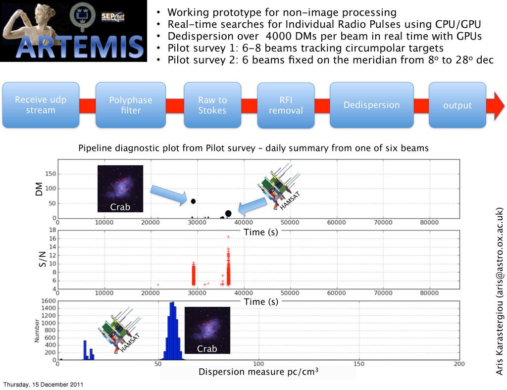 Dispersion measure pc/cm3 Time (s) Crab H AM SA...