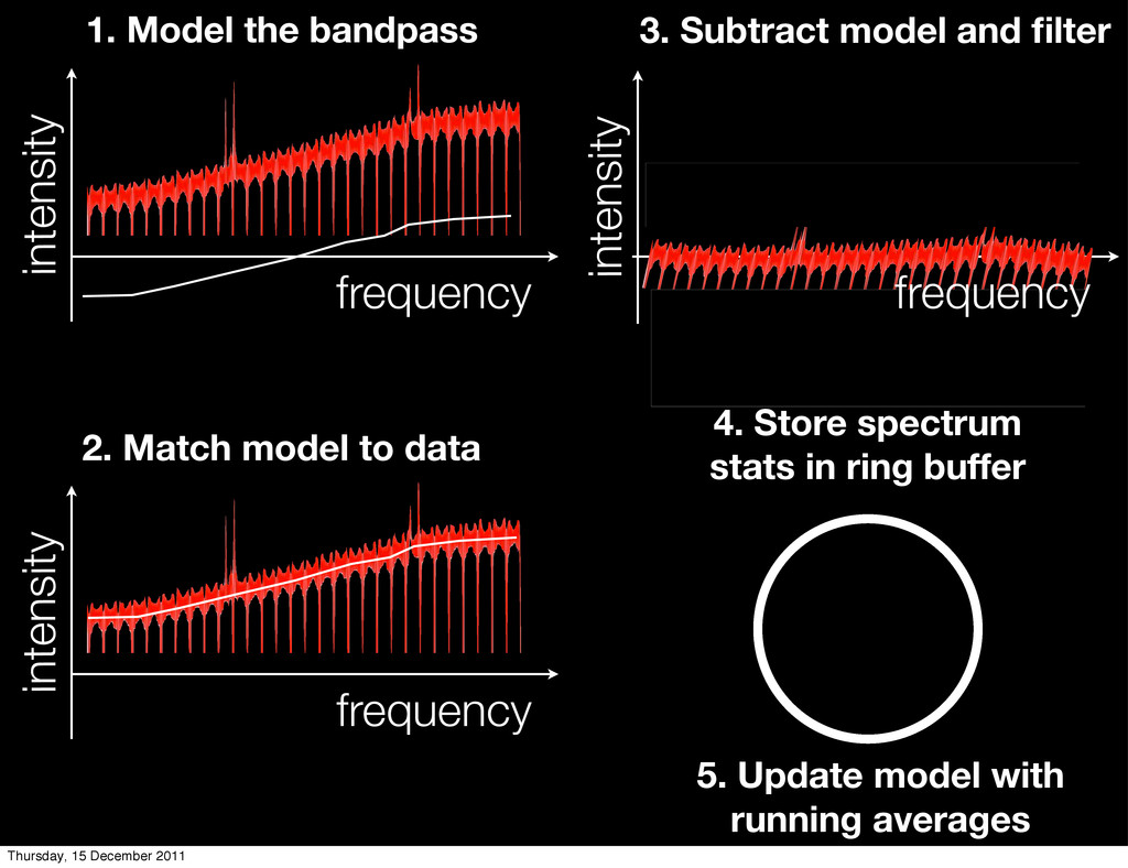 frequency intensity frequency intensity intensi...