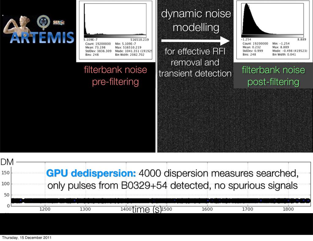 dynamic noise modelling for effective RFI remov...