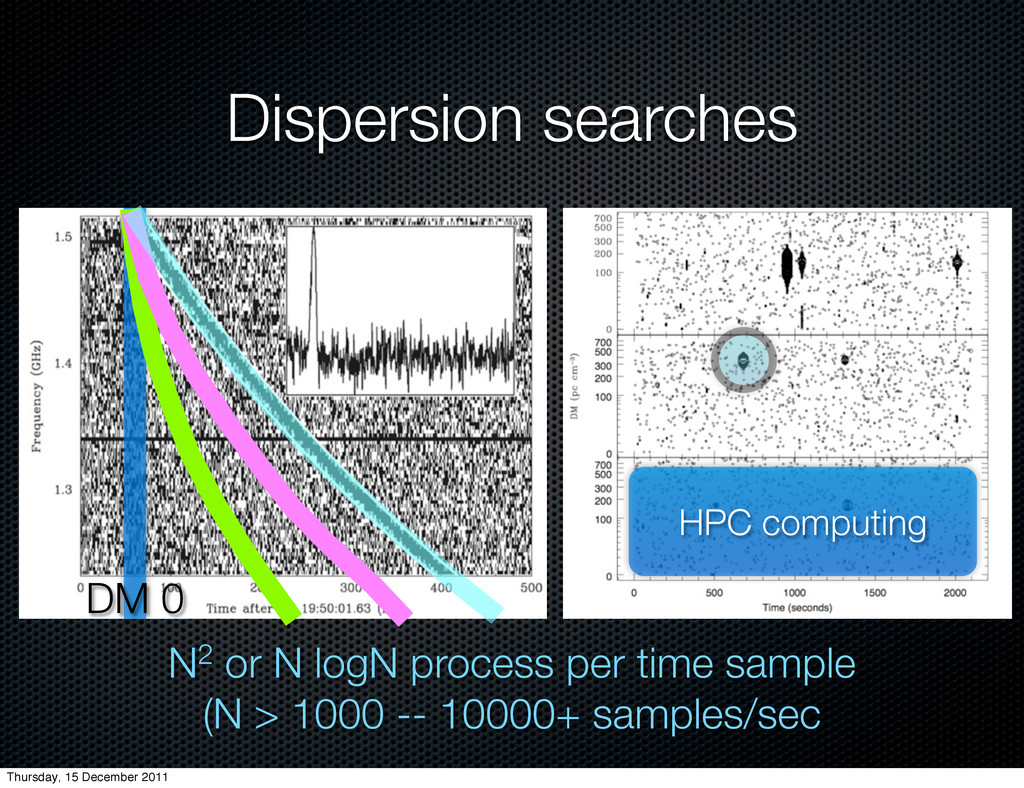 Dispersion searches DM 0 N2 or N logN process p...