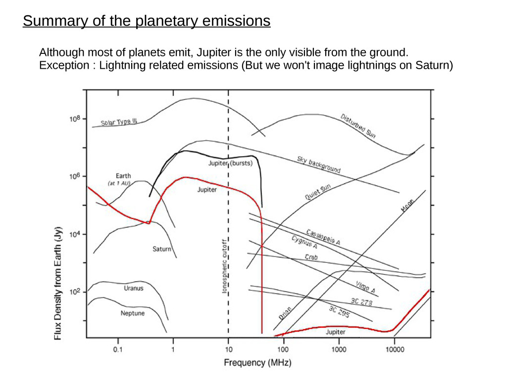 Summary of the planetary emissions Although mos...