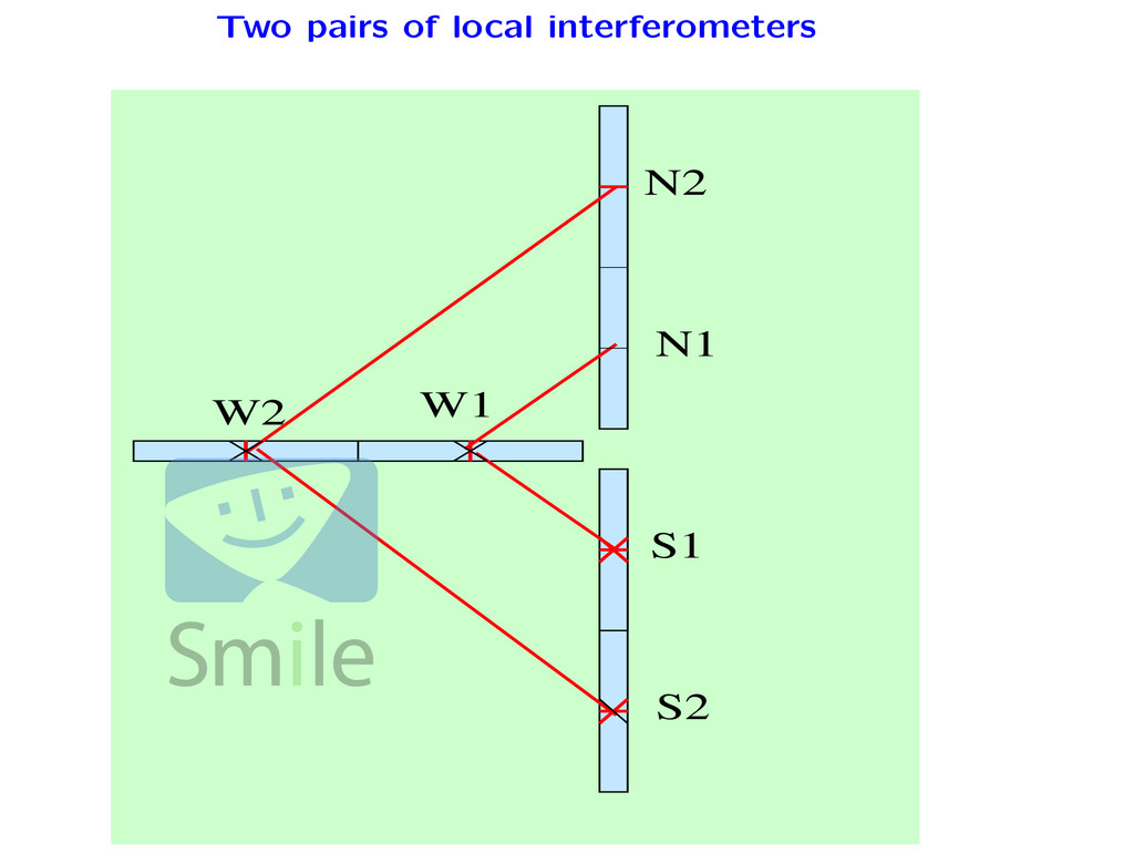 Two pairs of local interferometers 00 00 11 11 ...