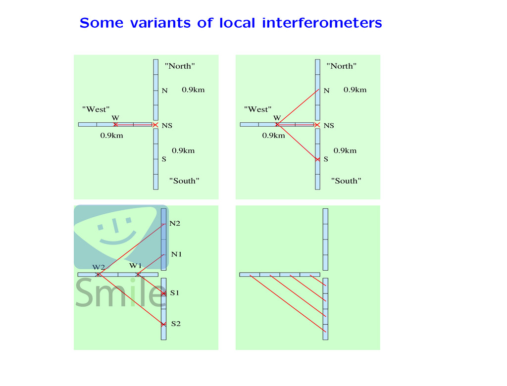 Some variants of local interferometers W N S NS...