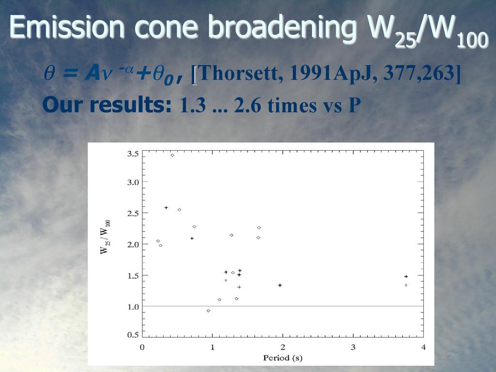 Emission cone broadening W 25 /W 100 θ = Aν -α+...