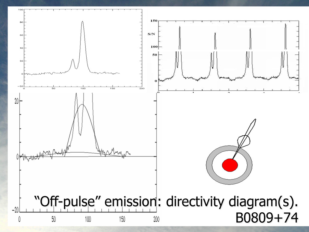 SED spectrum, S/N vs time, compressed spectrogr...