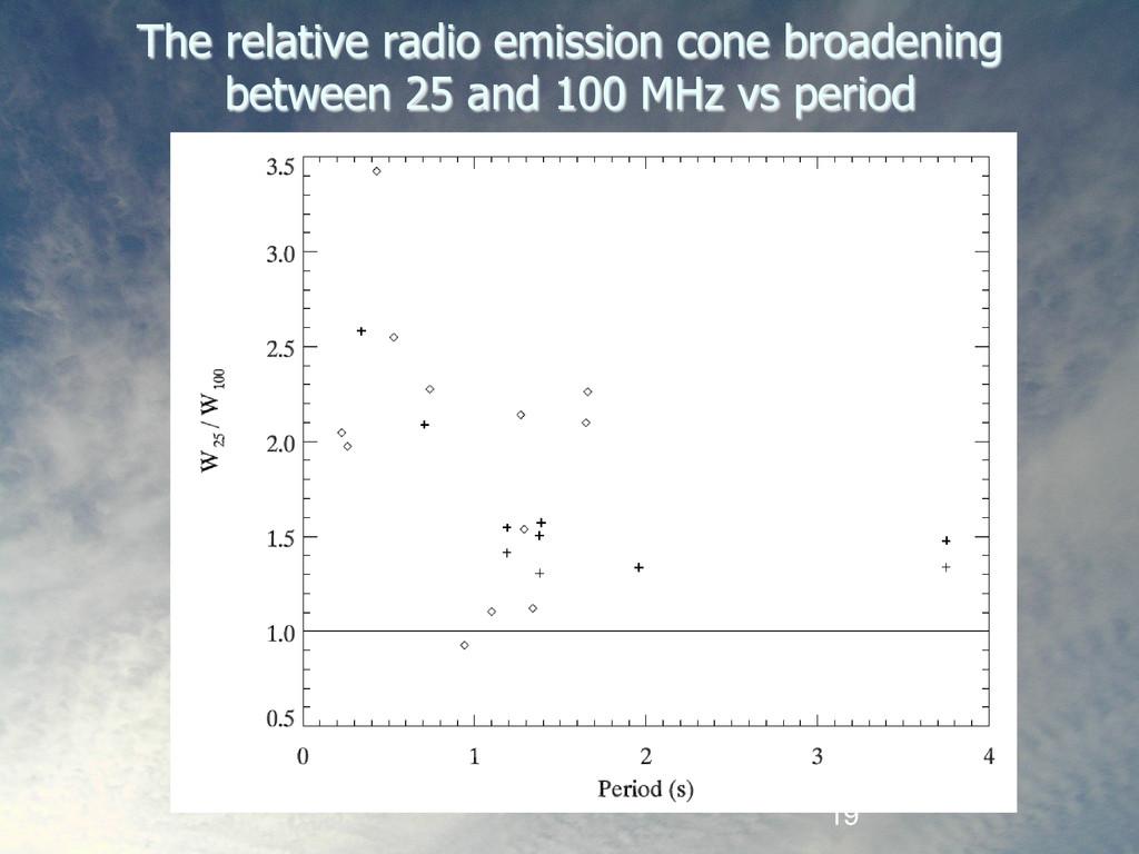 19 The relative radio emission cone broadening ...