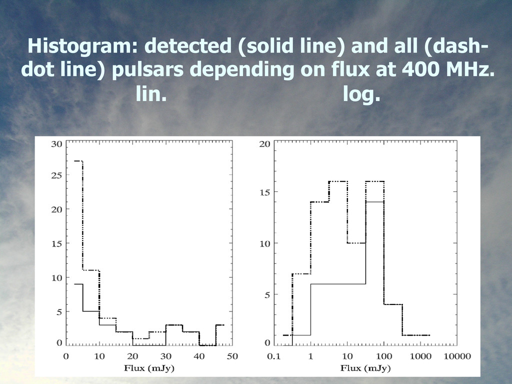 20 Histogram: detected (solid line) and all (da...