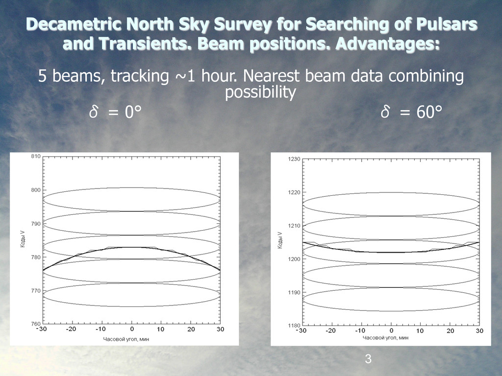3 Decametric North Sky Survey for Searching of ...