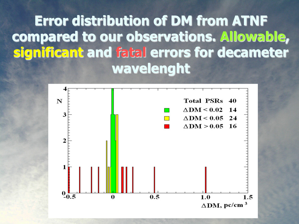 22 Error distribution of DM from ATNF compared ...