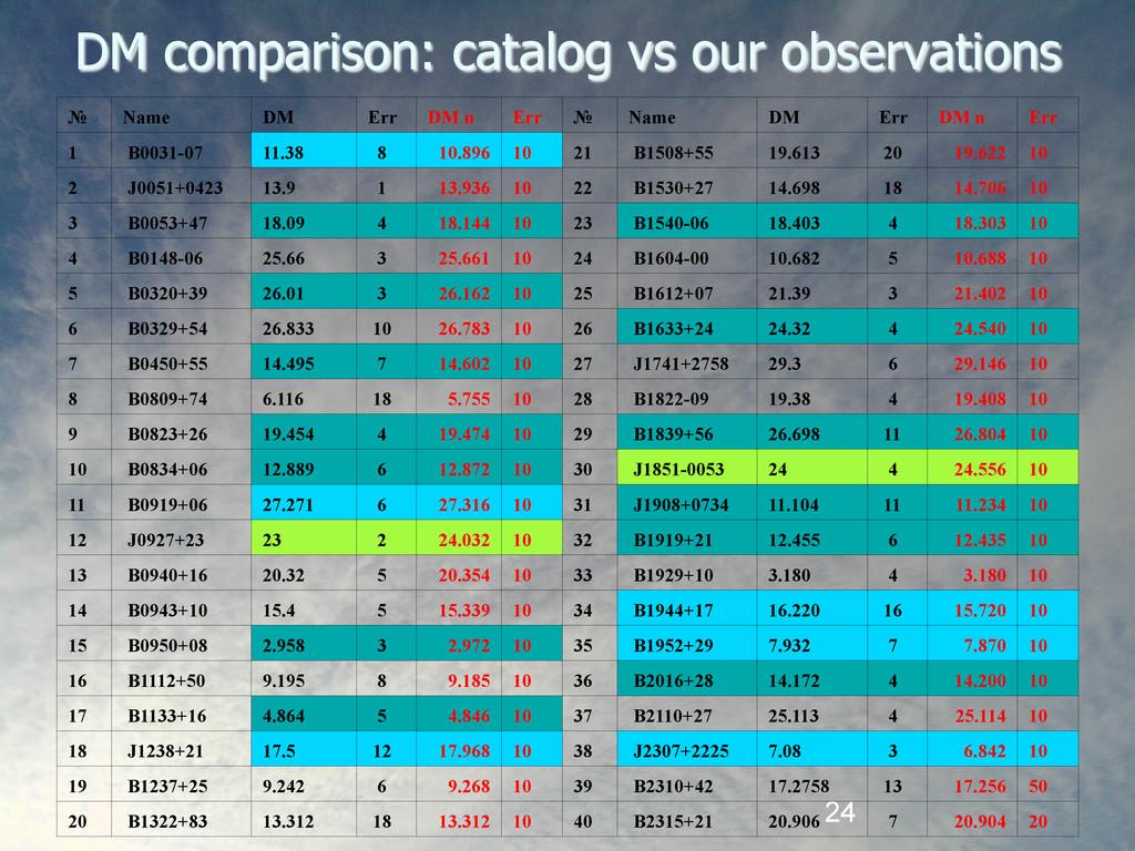 24 DM comparison: catalog vs our observations №...